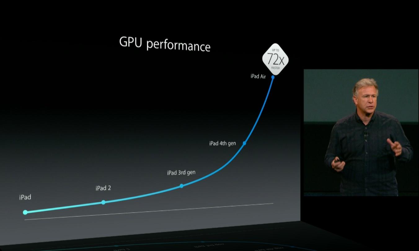 اپل پردازندههای گرافیکی اختصاصی خود را تولید میکند