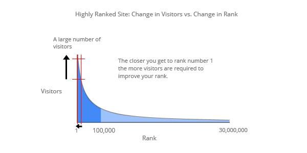 High_Change-Visitors-vs.-Rank