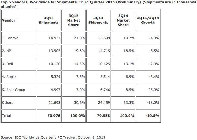 idc-pc-market-share-q3-2015