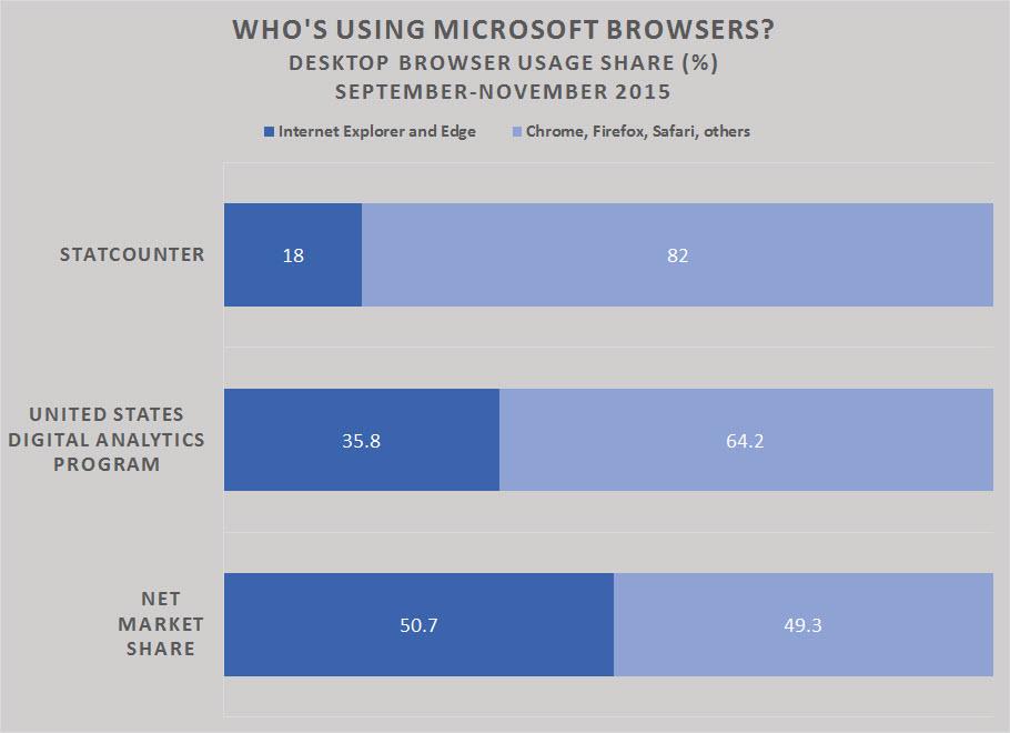 اعداد سمت چپ میزان استفاده از مرورگرهای مایکروسافت و اعداد سمت راست میزان استفاده از دیگر مرورگرهاست