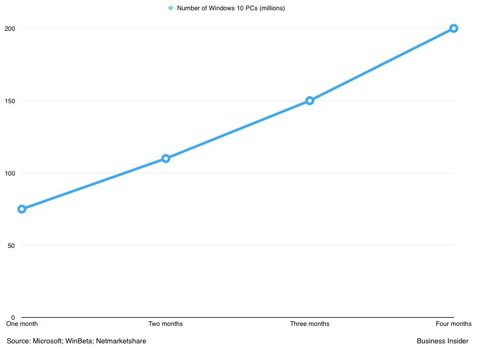 نمودار رشد مصرفی از ویندوز 10