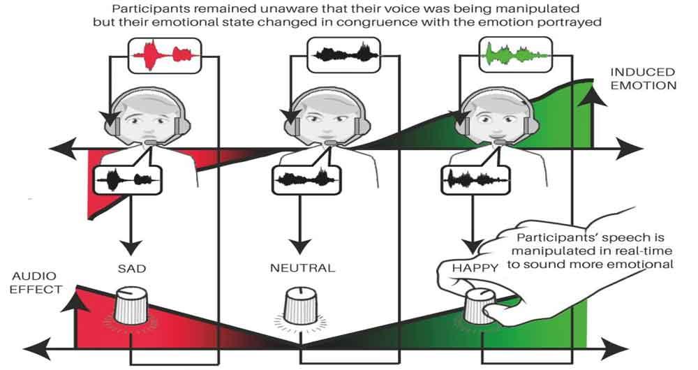دانشمندان صدای شما را خوشحال یا ناراحت می کنند!