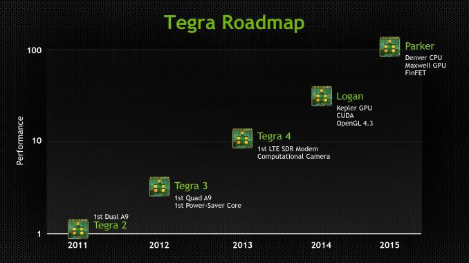 2013_Tegra_Roadmap_575px