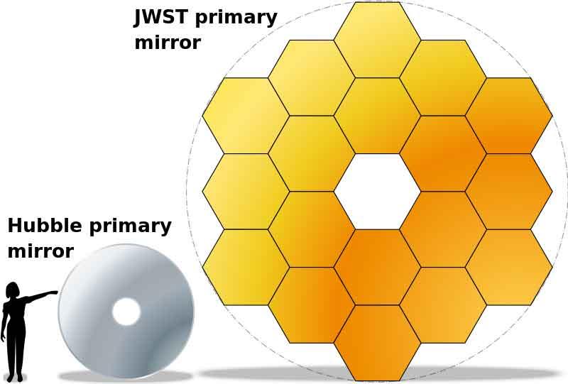 800px-JWST-HST-primary-mirrors