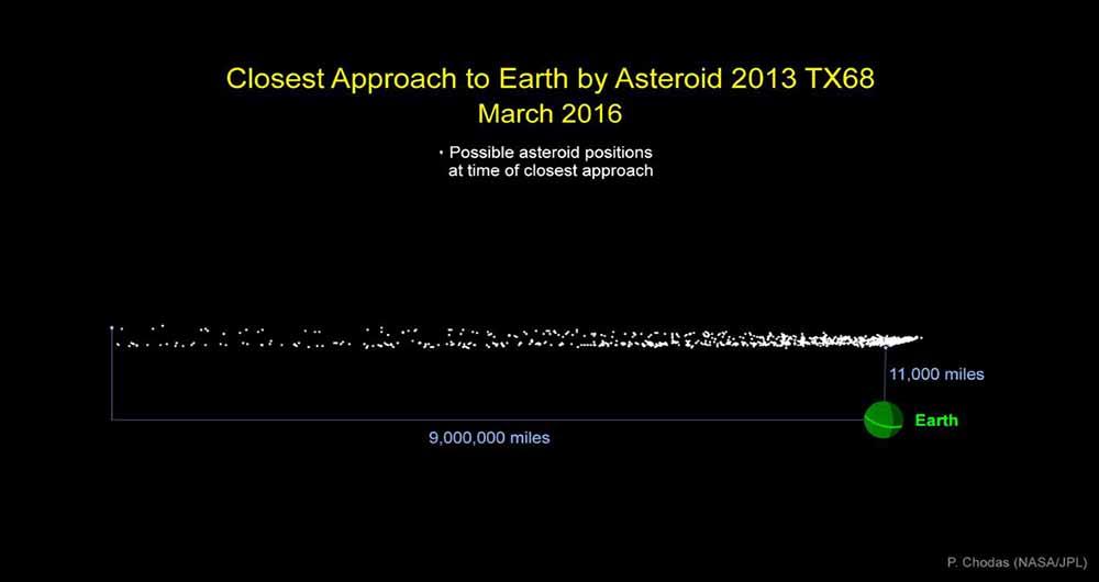 عبور سیارک صد پایی از نزدیکی زمین در ماه مارس