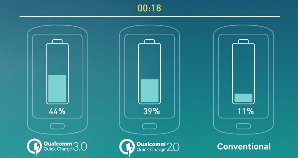 آیا به واقع گلکسی اس 7 از تکنولوژی شارژ سریع Quick Charge 3.0 کوالکام پشتیبانی نمیکند؟!