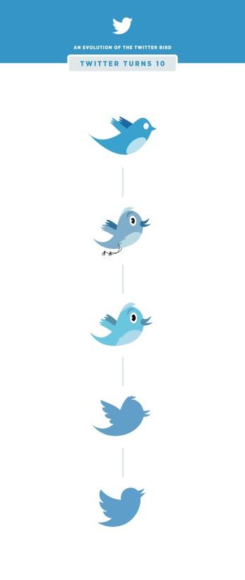 روند تغییرات لوگوی توییتر در طول یک دهه