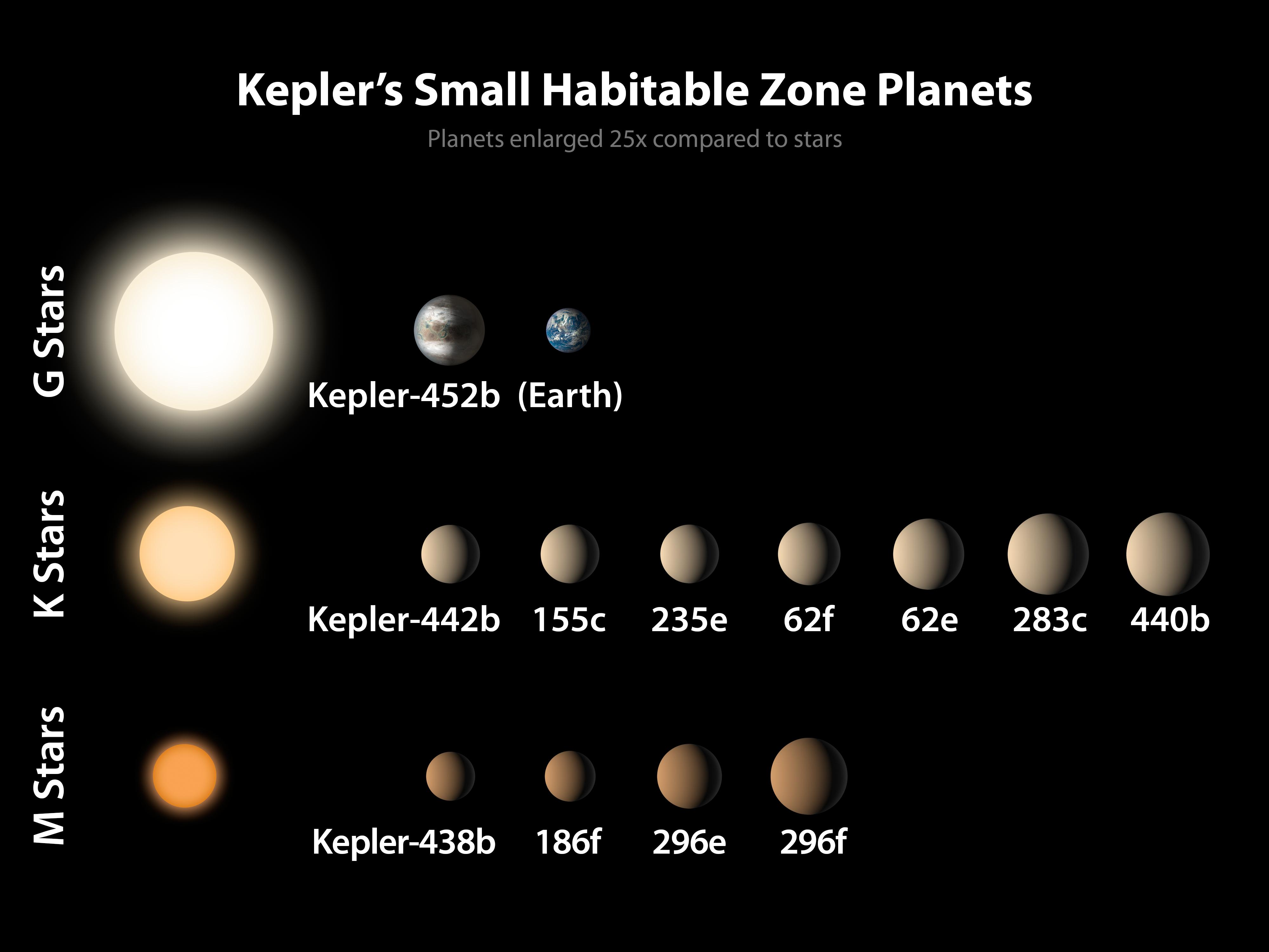 PIA19827-Kepler-SmallPlanets-HabitableZone-20150723