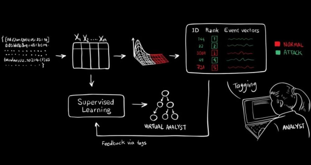 هوش مصنوعی MIT از حملات سایبری جلوگیری می کند