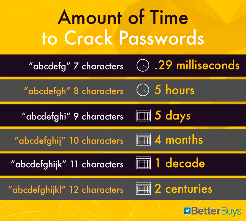 password_time_and_length