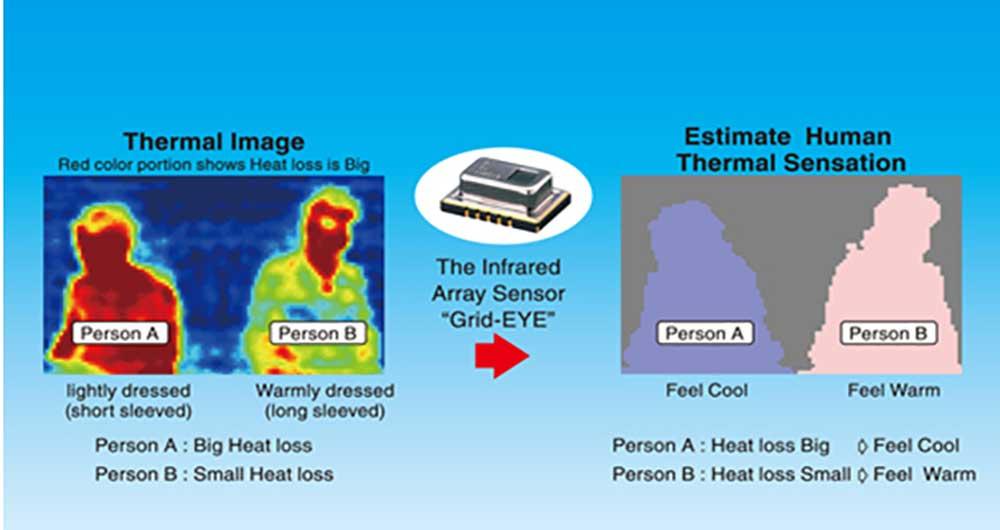 دستگاه تشخیص حرارتی پاناسونیک مانع اتلاف انرژی می شود
