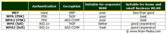 WPA-WPA2-security-comparison