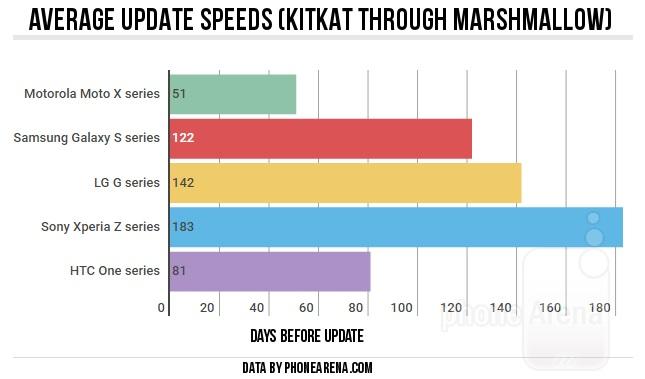 میانگین سرعت بروزرسانی