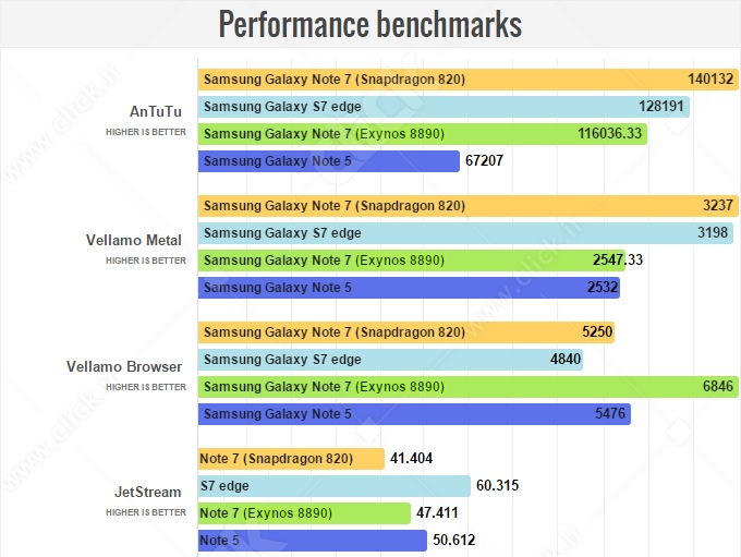 Note-7-SD820-vs-Exynos-8890-1