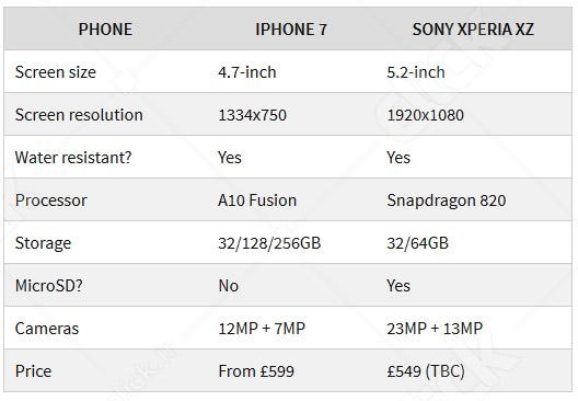 مقایسه Xperia XZ با گوشیهای هوشمند برتر برندهای معتبر