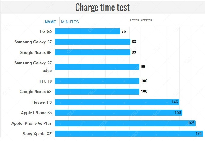 battery test resultsXperia XZ