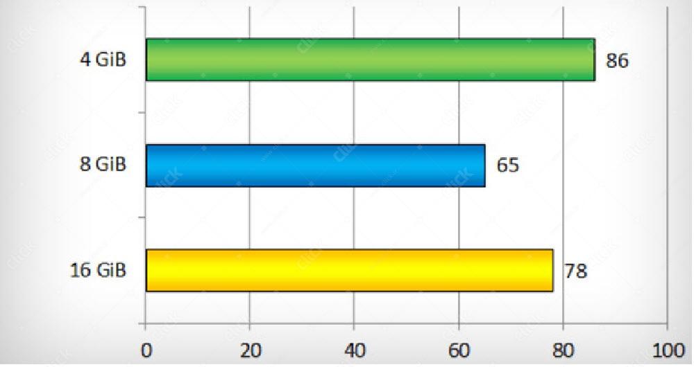 تاثیر مقدار رم در بازی جی تی اِی GTA V