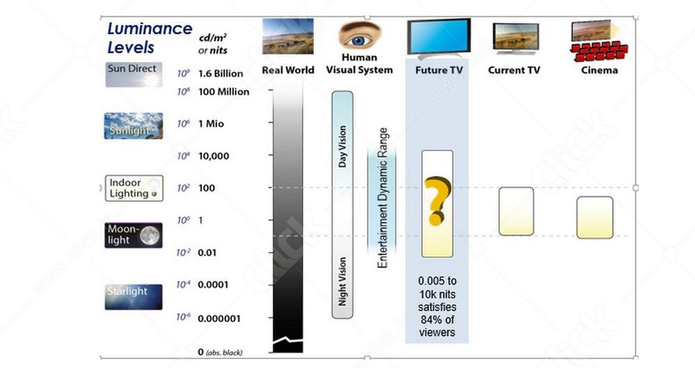 تلویزیونهای HDR چگونه عمل می کنند؟