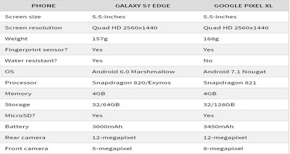 مقایسه ی مشخصات گوشی ها
