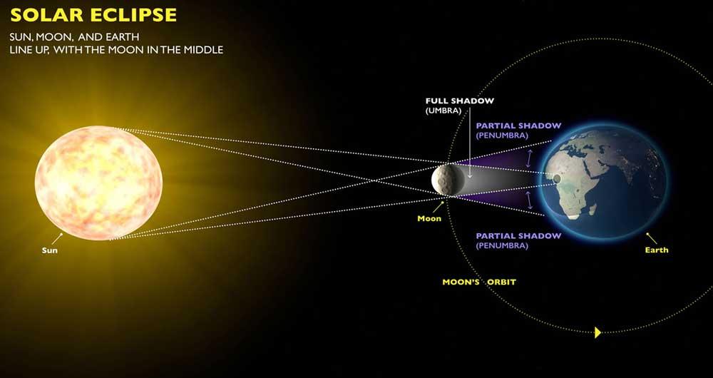 خورشید گرفتگی کامل پس از یک قرن