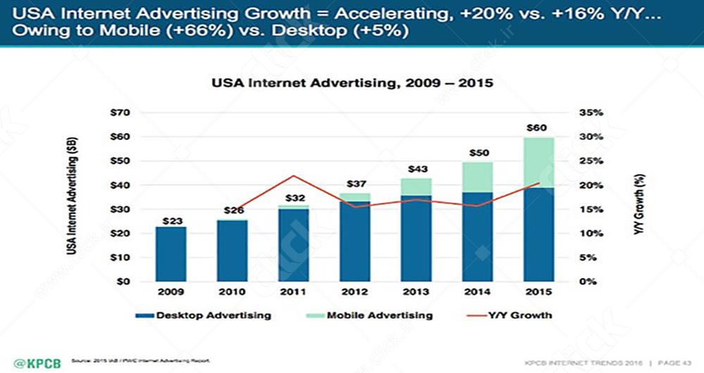 7 روند بزرگ در آینده دنیای تبلیغات دیجیتال