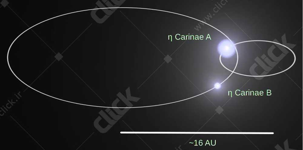 نزدیک شدن دو ستاره