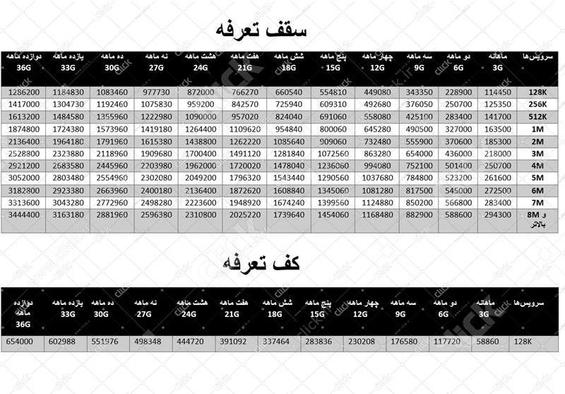 جدوب تعرفه سقف و کف قیمت اینترنت طبق مصوبه 237
