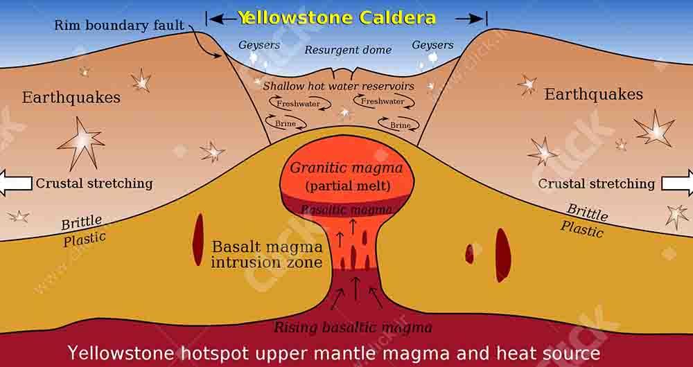 yellowstone-caldera