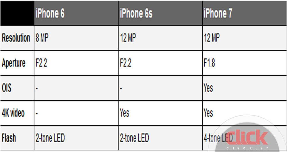 سیر تکاملی دوربین گوشیهای هوشمند آیفون