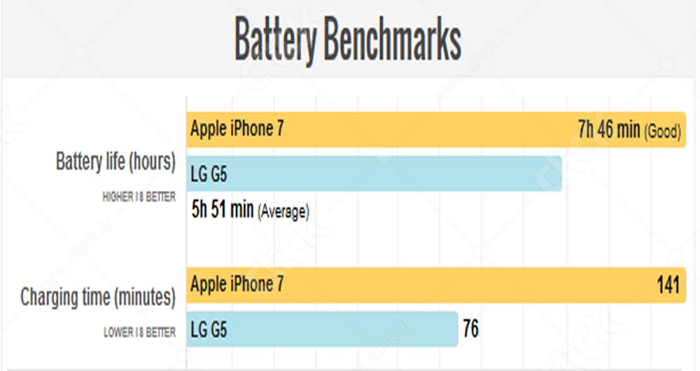 مقایسه همهجانبه آیفون 7 و الجی G5