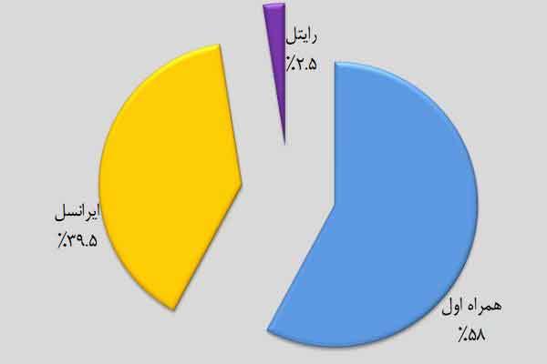 نمودار سهم اپراتورهای موبایل در بازار تلفن همراه کشور