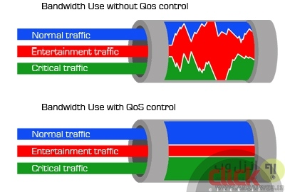 The introduction of three methods to control the volume of Internet users connected to Wi-Fi