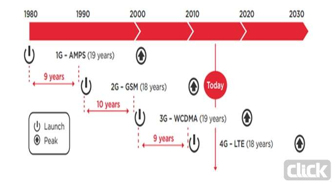 ۱g-5g-evolution-of-networks_new