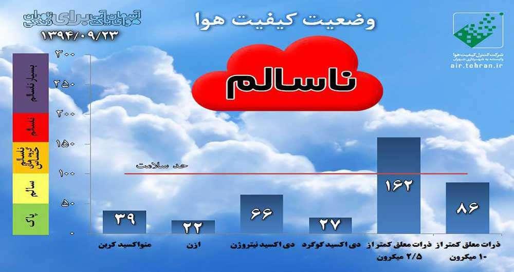 با این اپلیکیشن از میزان آلودگی هوای تهران با خبر شوید