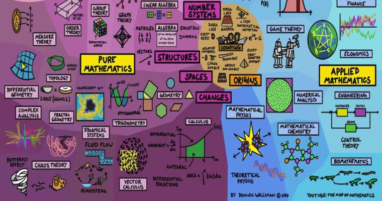نقشهای جامع در رابطه با علم ریاضی