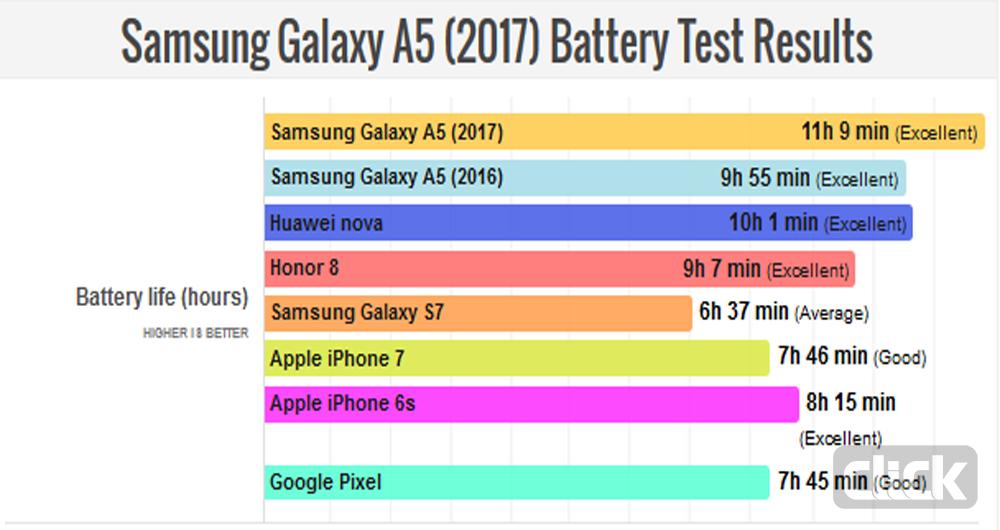 سامسونگ گلکسی A5(2017) عمر باتری فوقالعاده