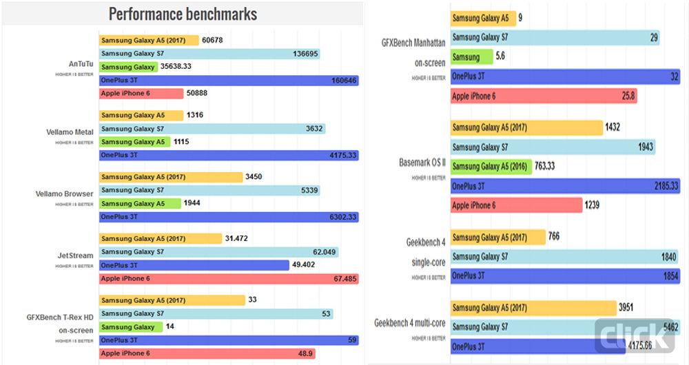 مقایسه اجمالی سامسونگ گلکسی A5(2017) با گلکسی S7