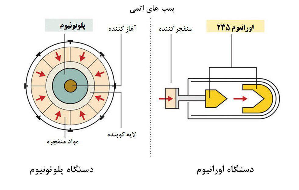 بمب اتم و هیدروژنی