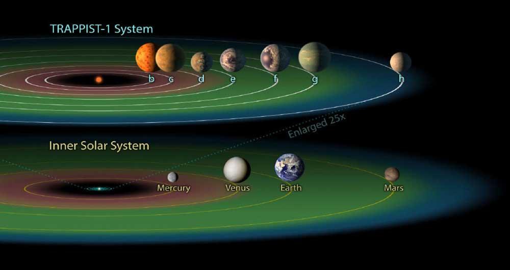 زمان سفر به منظومه جدید کشف شده توسط ناسا