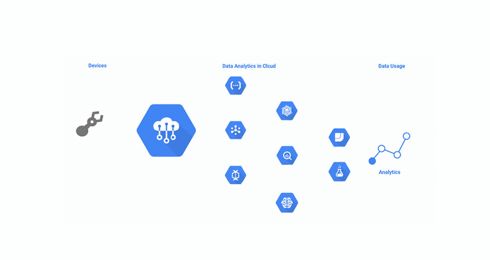سرویس Cloud IoT Core