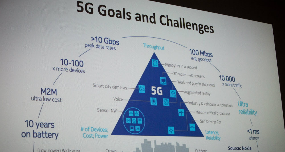 شبکه اینترنت ۵G