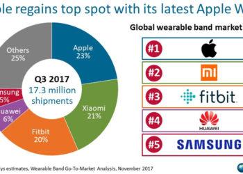 آمار فروش دستگاه های پوشیدنی