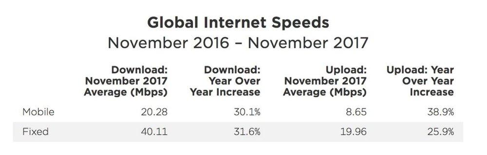 فهرست سرعت اینترنت موبایل در کشورهای مختلف منتشر شد؛ ایران در رتبه ۶۷ جهان