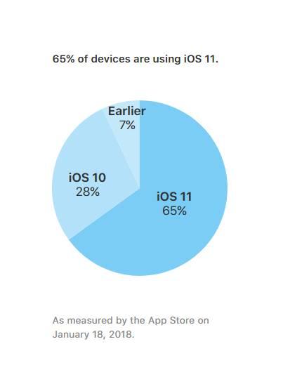 65 درصد کاربران آیفون و آیپد از سیستم عامل iOS 11 استفاده می کنند