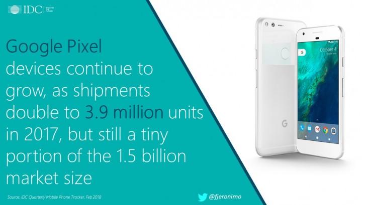 فروش 3.9 میلیون گوشی گوگل پیکسل در سال 2017