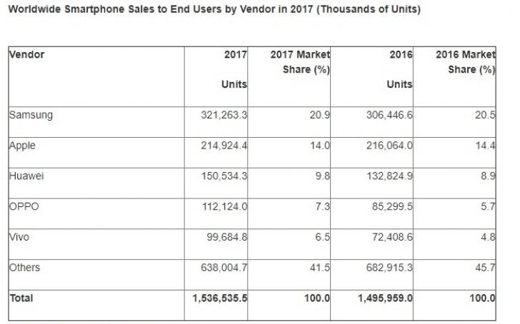 کاهش فروش گوشی های هوشمند برای اولین بار از سال 2004 میلادی