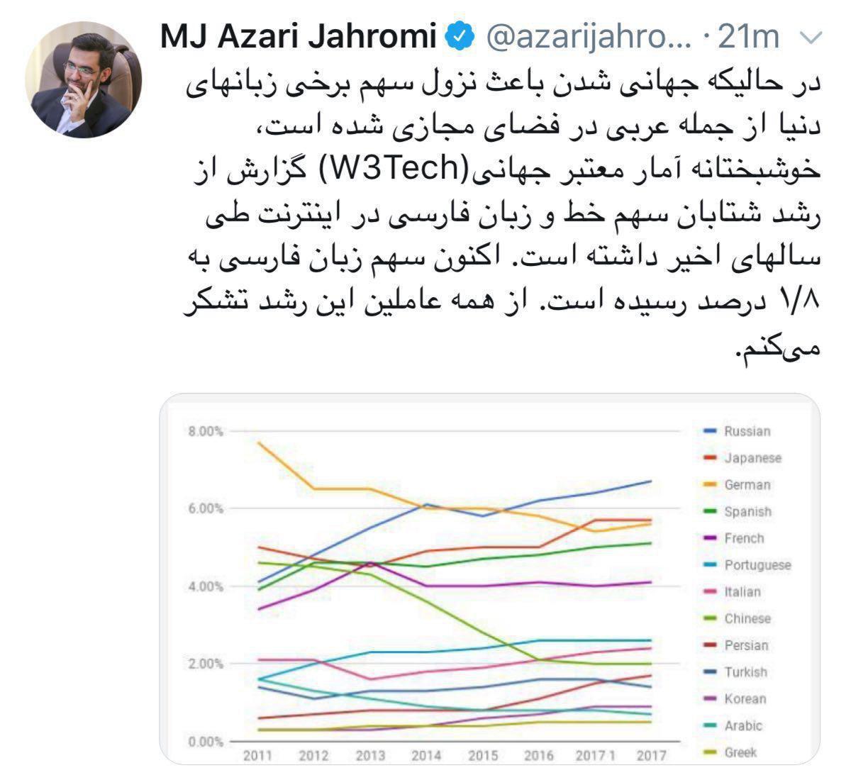 سهم زبان فارسی در اینترنت