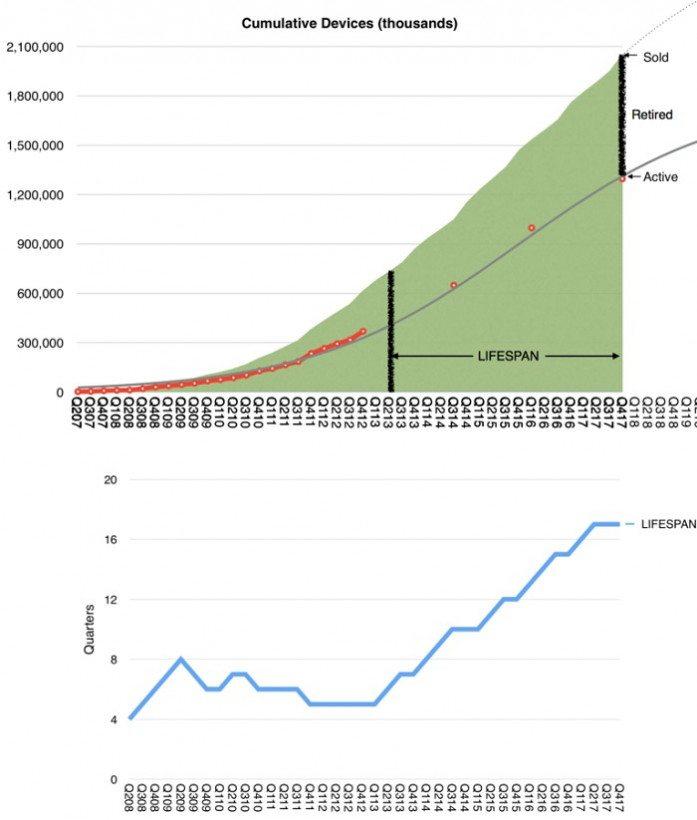 میانگین عمر محصولات اپل