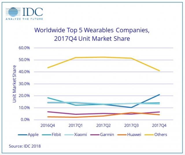 رکورد فروش اپل واچ عامل کاهش تقاضا برای سایر برندهای ساعت هوشمند