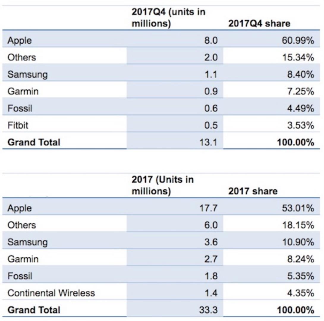 ركورد فروش اپل واچ